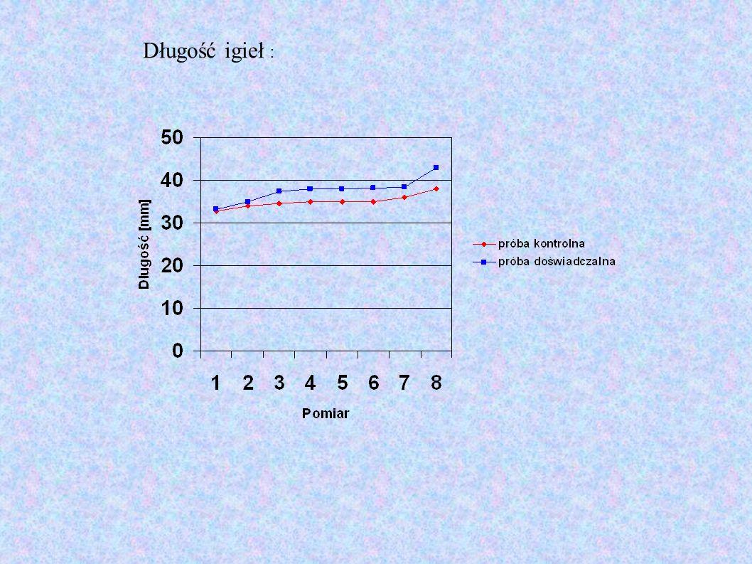 Wnioski : Nawóz sztuczny w tym przypadku nieznacznie wpłynął na wzrost sosny na wysokość, wpłynął jednak istotnie na wzrost igieł i pędów bocznych, czego przyczyną jest wykorzystanie pierwiastków z nawozu (głównie azotu i fosforu) do produkcji hormonów roślinnych (fitohormonów) – głównie giberelin i cytokinin.