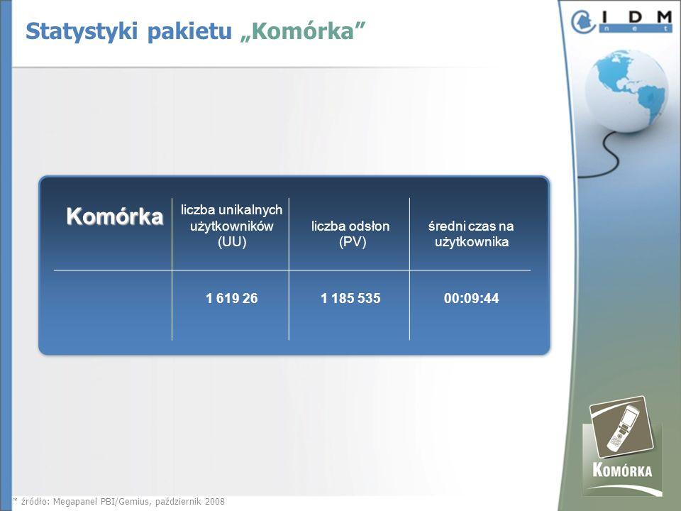 Komórka liczba unikalnych użytkowników (UU) liczba odsłon (PV) średni czas na użytkownika 1 619 26 1 185 53500:09:44 * źródło: Megapanel PBI/Gemius, październik 2008 Statystyki pakietu Komórka