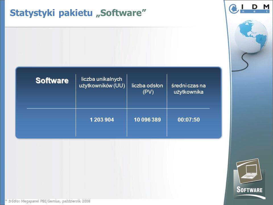 Software liczba unikalnych użytkowników (UU)liczba odsłon (PV) średni czas na użytkownika 1 203 90410 096 38900:07:50 * źródło: Megapanel PBI/Gemius, październik 2008 Statystyki pakietu Software