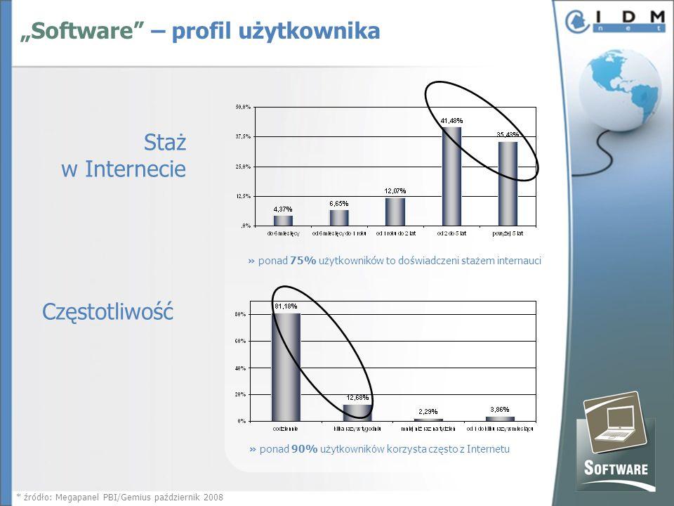 Staż w Internecie » ponad 75% użytkowników to doświadczeni stażem internauci Częstotliwość » ponad 90% użytkowników korzysta często z Internetu * źródło: Megapanel PBI/Gemius październik 2008 Software – profil użytkownika