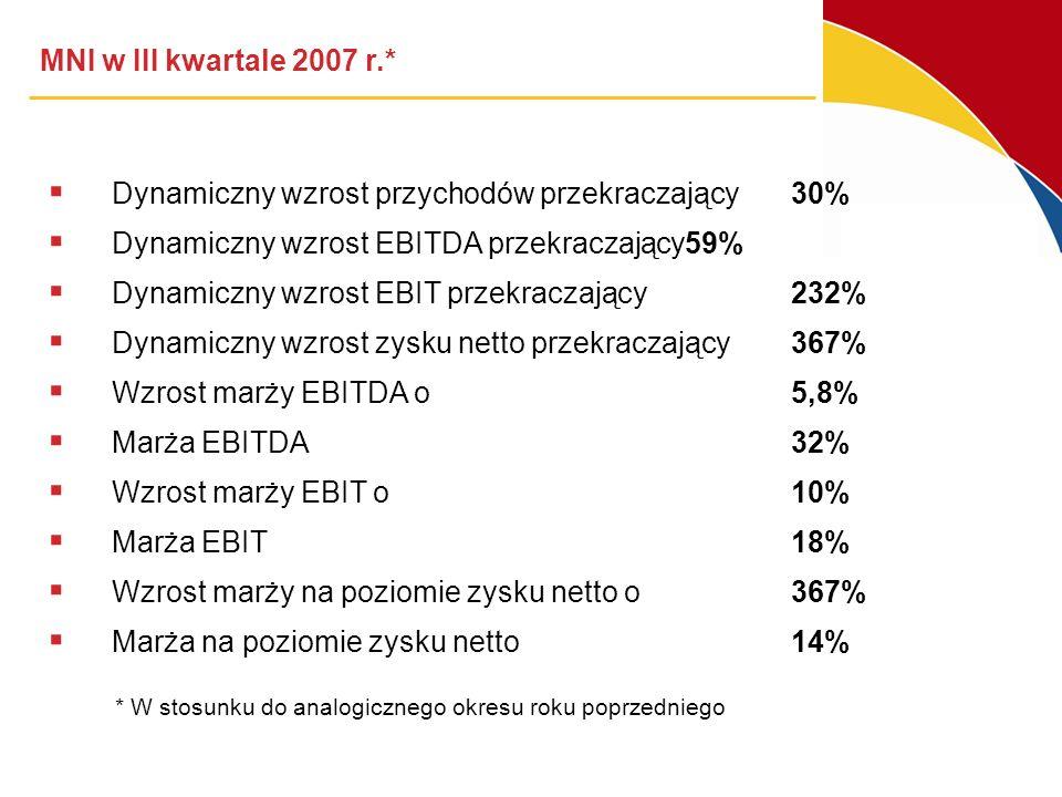 MNI w III kwartale 2007 r.* Dynamiczny wzrost przychodów przekraczający30% Dynamiczny wzrost EBITDA przekraczający59% Dynamiczny wzrost EBIT przekraczający232% Dynamiczny wzrost zysku netto przekraczający367% Wzrost marży EBITDA o5,8% Marża EBITDA 32% Wzrost marży EBIT o 10% Marża EBIT 18% Wzrost marży na poziomie zysku netto o 367% Marża na poziomie zysku netto 14% * W stosunku do analogicznego okresu roku poprzedniego