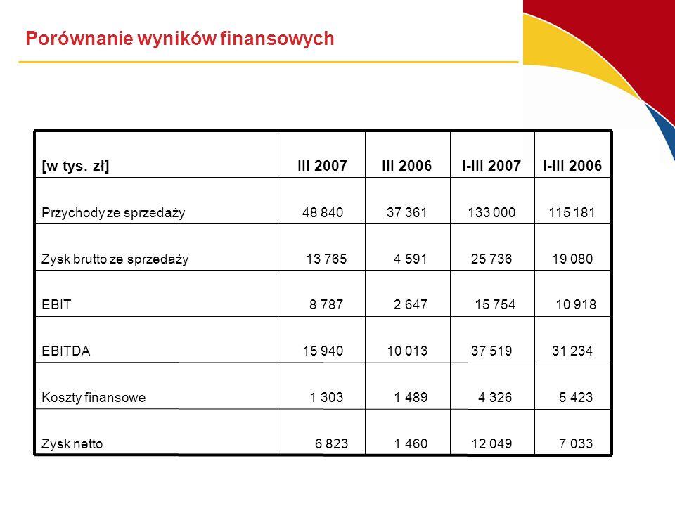 Porównanie wyników finansowych [w tys.