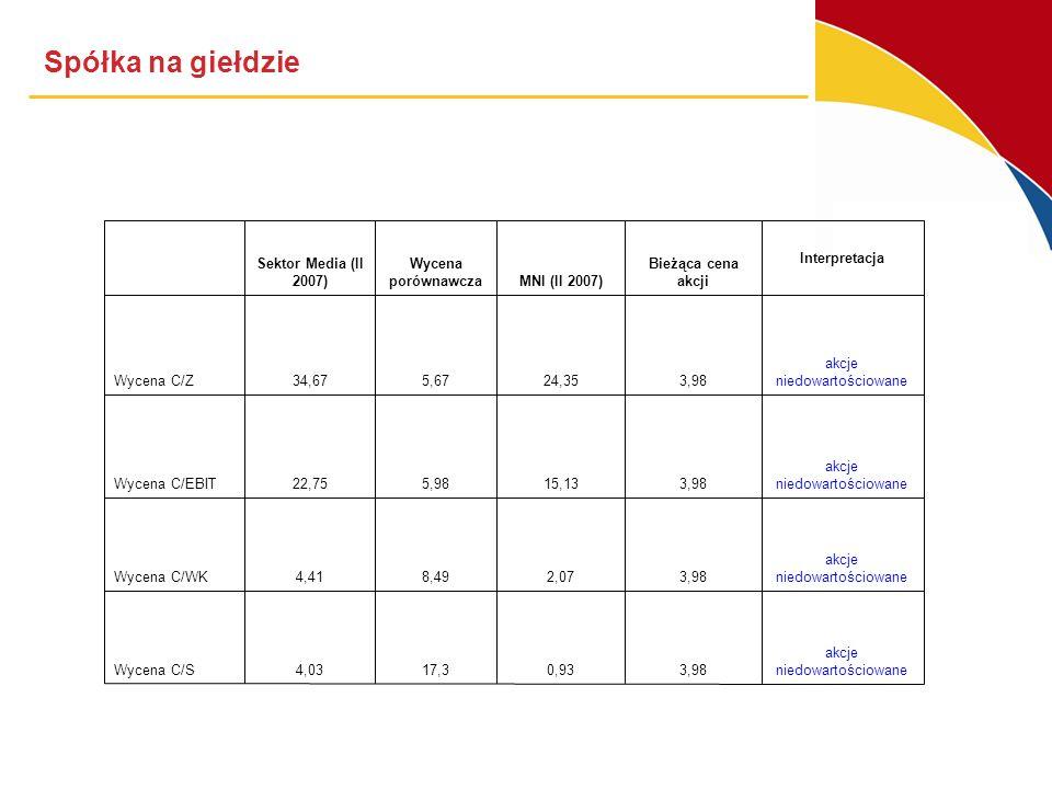 Spółka na giełdzie akcje niedowartościowane3,980,9317,34,03Wycena C/S akcje niedowartościowane3,982,078,494,41Wycena C/WK akcje niedowartościowane3,9815,135,9822,75Wycena C/EBIT akcje niedowartościowane3,9824,355,6734,67Wycena C/Z Interpretacja Bieżąca cena akcjiMNI (II 2007) Wycena porównawcza Sektor Media (II 2007)