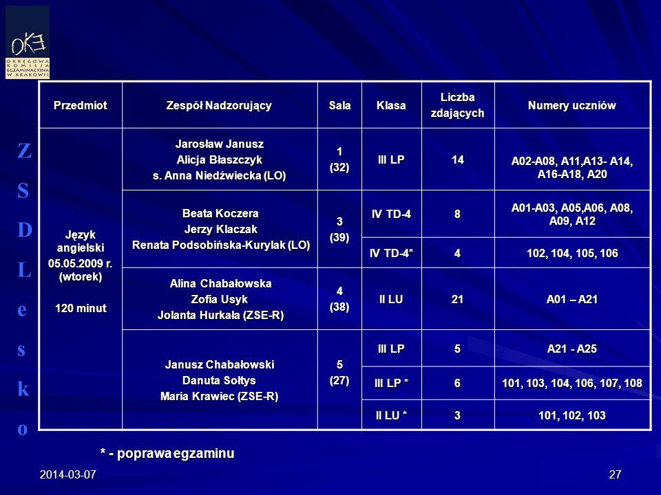2014-03-0727 ZSDLeskoZSDLesko Przedmiot Zespół Nadzorujący SalaKlasaLiczbazdających Numery uczniów Język angielski 05.05.2009 r. (wtorek) 120 minut Ja