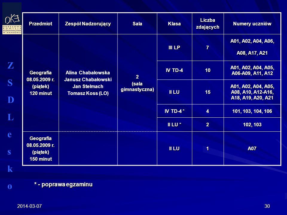 2014-03-0730 ZSDLeskoZSDLesko Przedmiot Zespół Nadzorujący SalaKlasaLiczbazdających Numery uczniów Geografia 08.05.2009 r. (piątek) 120 minut Alina Ch