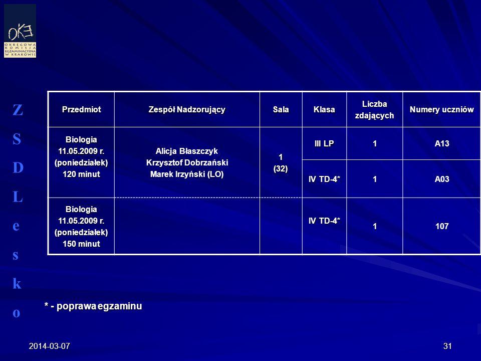 2014-03-0731 Przedmiot Zespół Nadzorujący SalaKlasaLiczbazdających Numery uczniów Biologia 11.05.2009 r. (poniedziałek) 120 minut Alicja Błaszczyk Krz