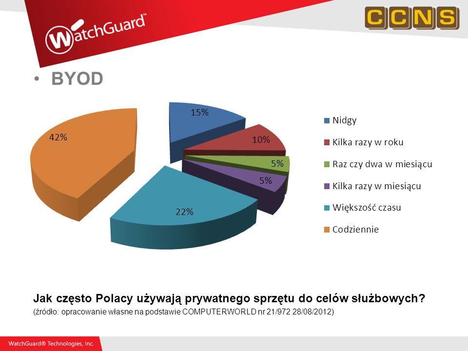 BYOD Jak często Polacy używają prywatnego sprzętu do celów służbowych? (źródło: opracowanie własne na podstawie COMPUTERWORLD nr 21/972 28/08/2012)
