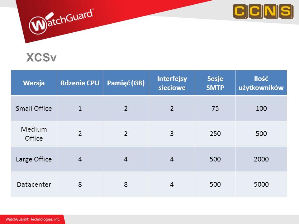 XCSv WersjaRdzenie CPUPamięć (GB) Interfejsy sieciowe Sesje SMTP Ilość użytkowników Small Office12275100 Medium Office 223250500 Large Office444500200