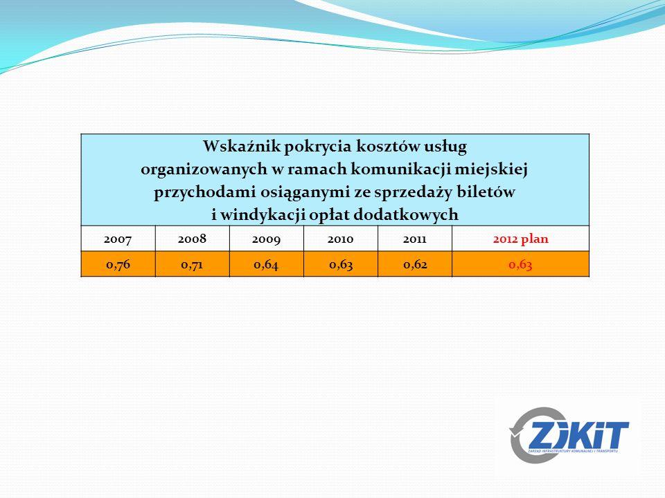 Wskaźnik pokrycia kosztów usług organizowanych w ramach komunikacji miejskiej przychodami osiąganymi ze sprzedaży biletów i windykacji opłat dodatkowych 200720082009201020112012 plan 0,760,710,640,630,620,63
