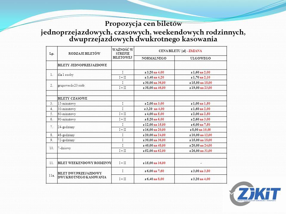 Propozycja cen biletów jednoprzejazdowych, czasowych, weekendowych rodzinnych, dwuprzejazdowych dwukrotnego kasowania Lp.RODZAJE BILETÓW WAŻNOŚĆ W STR
