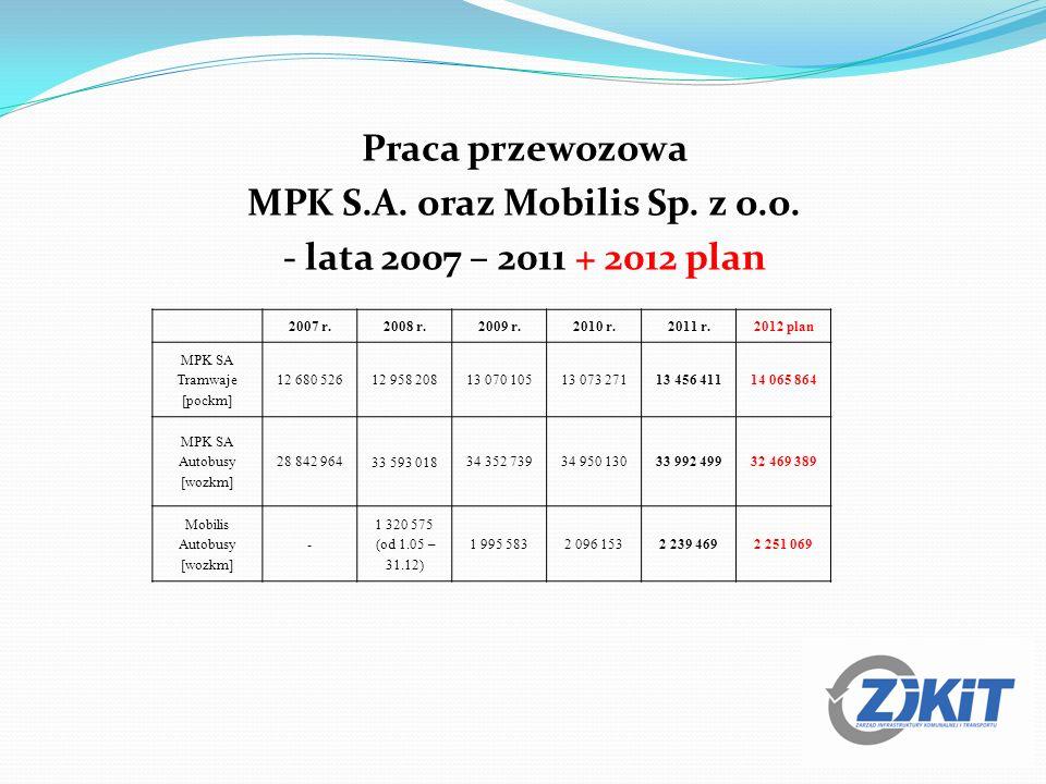 Praca przewozowa MPK S.A. oraz Mobilis Sp. z o.o. - lata 2007 – 2011 + 2012 plan 2007 r.2008 r.2009 r.2010 r.2011 r.2012 plan MPK SA Tramwaje [pockm]