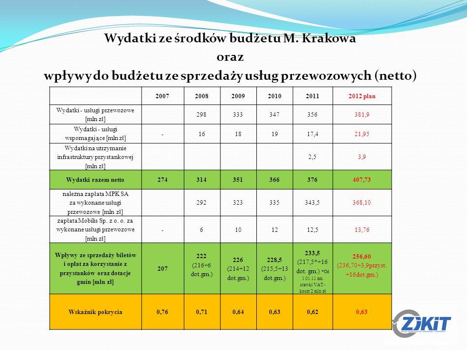 Wydatki ze środków budżetu M. Krakowa oraz wpływy do budżetu ze sprzedaży usług przewozowych (netto) 200720082009201020112012 plan Wydatki - usługi pr