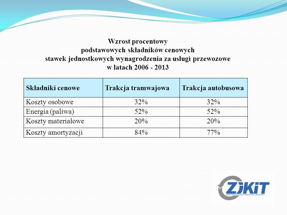 Składniki cenoweTrakcja tramwajowaTrakcja autobusowa Koszty osobowe32% Energia (paliwa)52% Koszty materiałowe20% Koszty amortyzacji84%77% Wzrost procentowy podstawowych składników cenowych stawek jednostkowych wynagrodzenia za usługi przewozowe w latach 2006 - 2013