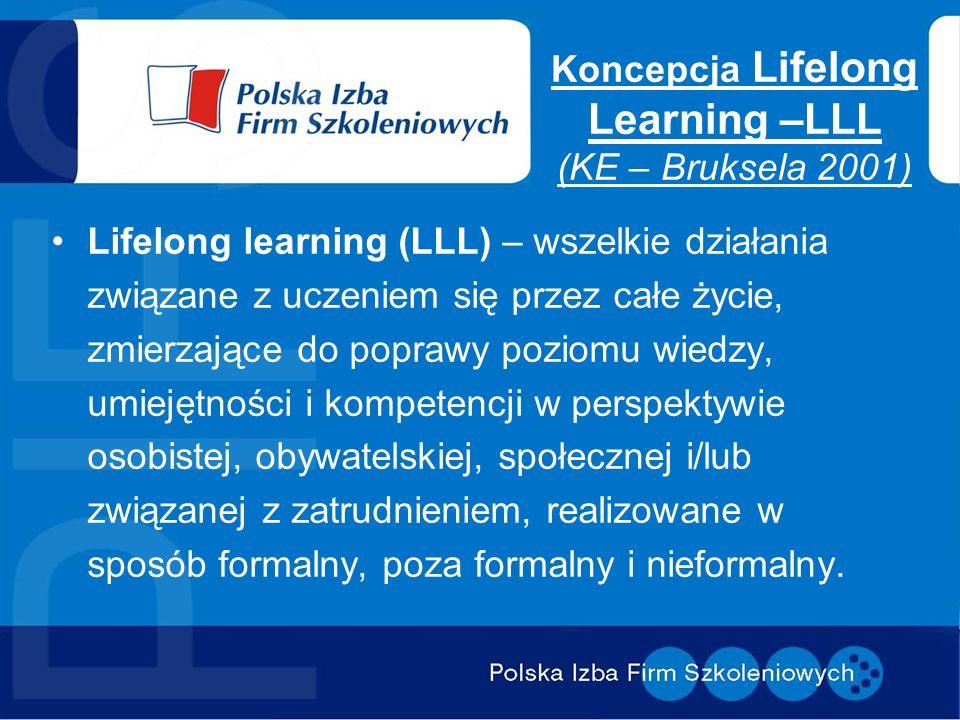 Koncepcja Lifelong Learning –LLL (KE – Bruksela 2001) Lifelong learning (LLL) – wszelkie działania związane z uczeniem się przez całe życie, zmierzają