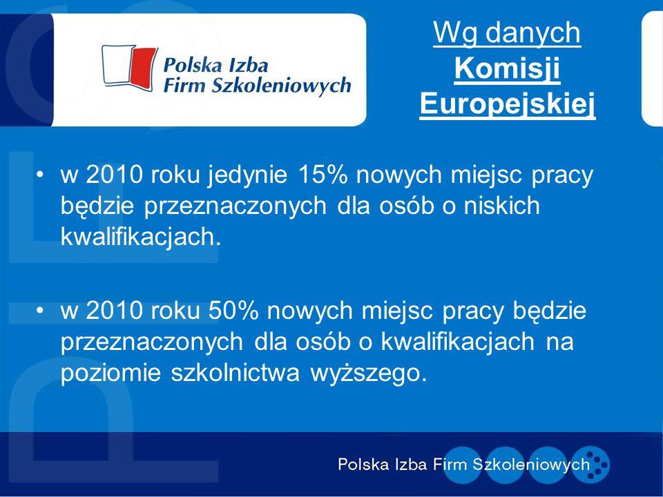 Wg danych Komisji Europejskiej w 2010 roku jedynie 15% nowych miejsc pracy będzie przeznaczonych dla osób o niskich kwalifikacjach. w 2010 roku 50% no