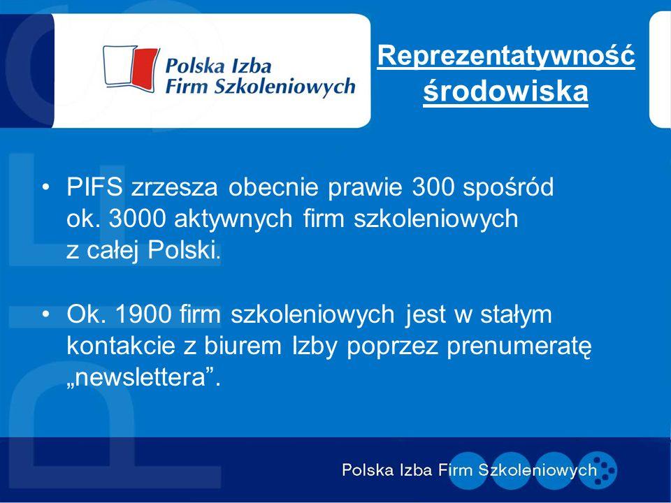 Reprezentatywność środowiska PIFS zrzesza obecnie prawie 300 spośród ok. 3000 aktywnych firm szkoleniowych z całej Polski. Ok. 1900 firm szkoleniowych