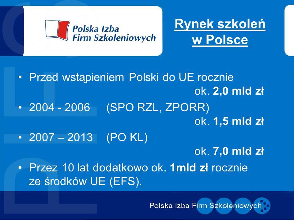 Rynek szkoleń w Polsce Przed wstąpieniem Polski do UE rocznie ok. 2,0 mld zł 2004 - 2006 (SPO RZL, ZPORR) ok. 1,5 mld zł 2007 – 2013 (PO KL) ok. 7,0 m