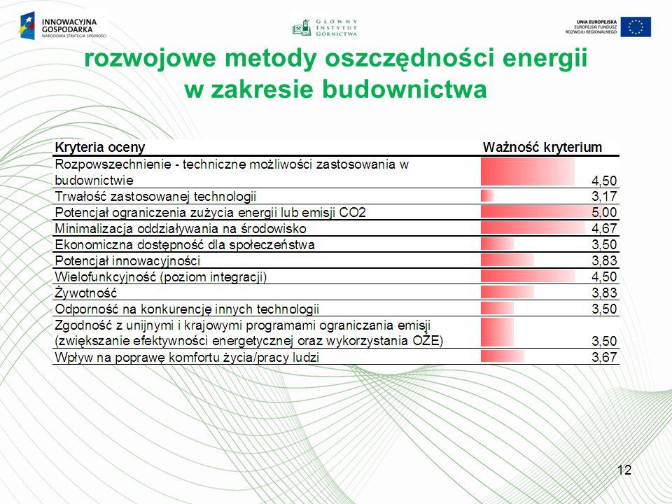 rozwojowe metody oszczędności energii w zakresie budownictwa 12