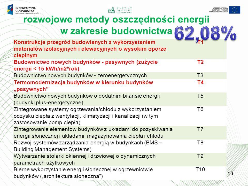 rozwojowe metody oszczędności energii w zakresie budownictwa 13 Konstrukcje przegród budowlanych z wykorzystaniem materiałów izolacyjnych i elewacyjnych o wysokim oporze cieplnym T1 Budownictwo nowych budynków - pasywnych (zużycie energii < 15 kWh/m2*rok) T2 Budownictwo nowych budynków - zeroenergetycznychT3 Termomodernizacja budynków w kierunku budynków pasywnych T4 Budownictwo nowych budynków o dodatnim bilansie energii (budynki plus-energetyczne).