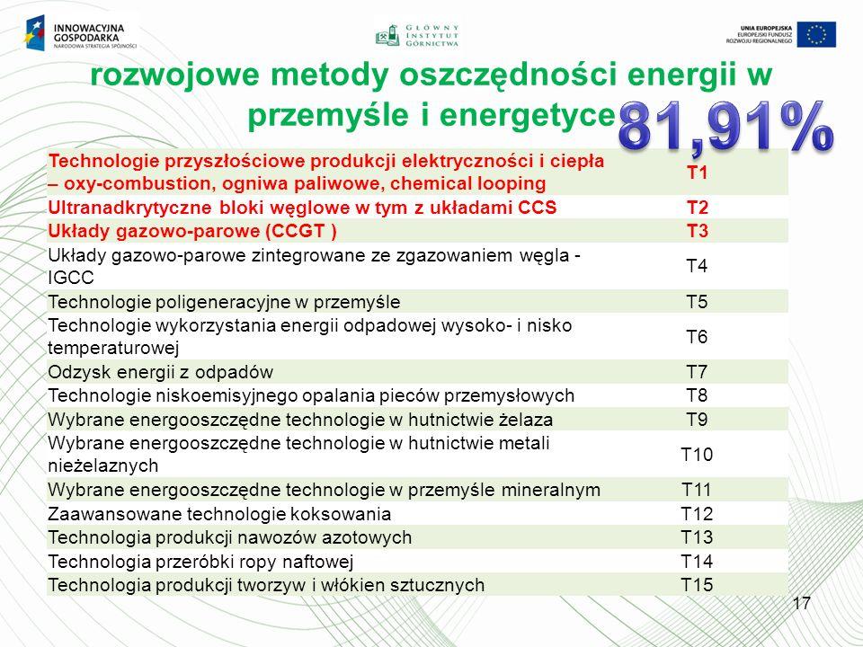 rozwojowe metody oszczędności energii w przemyśle i energetyce 17 Technologie przyszłościowe produkcji elektryczności i ciepła – oxy-combustion, ogniwa paliwowe, chemical looping T1 Ultranadkrytyczne bloki węglowe w tym z układami CCST2 Układy gazowo-parowe (CCGT )T3 Układy gazowo-parowe zintegrowane ze zgazowaniem węgla - IGCC T4 Technologie poligeneracyjne w przemyśleT5 Technologie wykorzystania energii odpadowej wysoko- i nisko temperaturowej T6 Odzysk energii z odpadówT7 Technologie niskoemisyjnego opalania pieców przemysłowychT8 Wybrane energooszczędne technologie w hutnictwie żelazaT9 Wybrane energooszczędne technologie w hutnictwie metali nieżelaznych T10 Wybrane energooszczędne technologie w przemyśle mineralnymT11 Zaawansowane technologie koksowaniaT12 Technologia produkcji nawozów azotowychT13 Technologia przeróbki ropy naftowejT14 Technologia produkcji tworzyw i włókien sztucznychT15