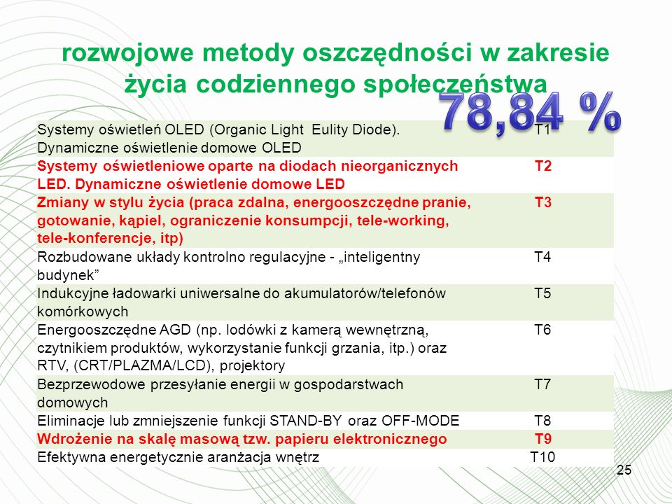 rozwojowe metody oszczędności w zakresie życia codziennego społeczeństwa 25 Systemy oświetleń OLED (Organic Light Eulity Diode).