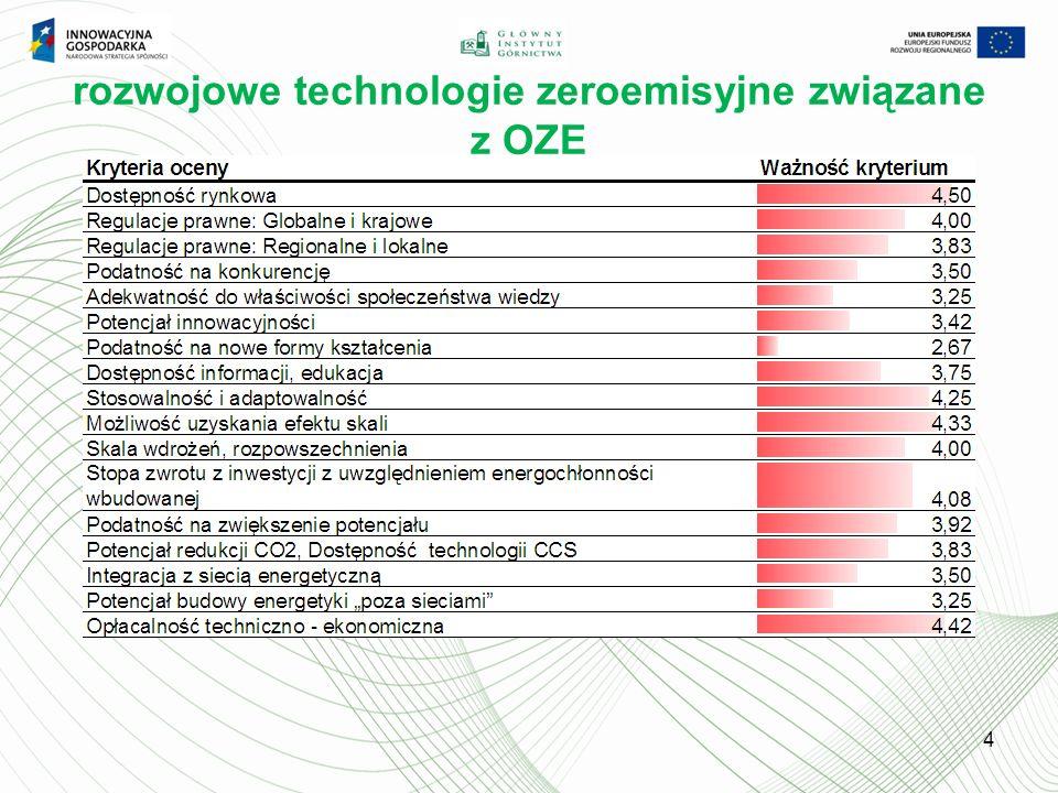 rozwojowe technologie zeroemisyjne związane z OZE 4