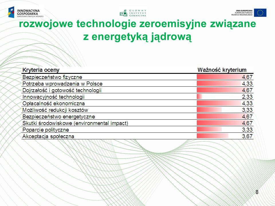 rozwojowe technologie zeroemisyjne związane z energetyką jądrową 8