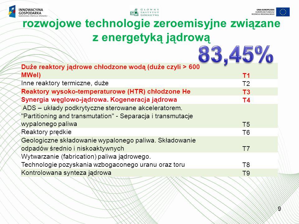 9 Duże reaktory jądrowe chłodzone wodą (duże czyli > 600 MWel) T1 Inne reaktory termiczne, duże T2 Reaktory wysoko-temperaturowe (HTR) chłodzone He T3 Synergia węglowo-jądrowa.