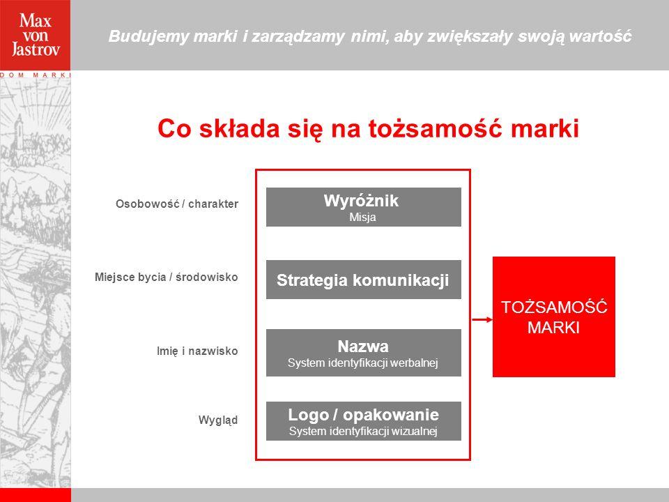 Budujemy marki i zarządzamy nimi, aby zwiększały swoją wartość Nazwa System identyfikacji werbalnej Logo / opakowanie System identyfikacji wizualnej W