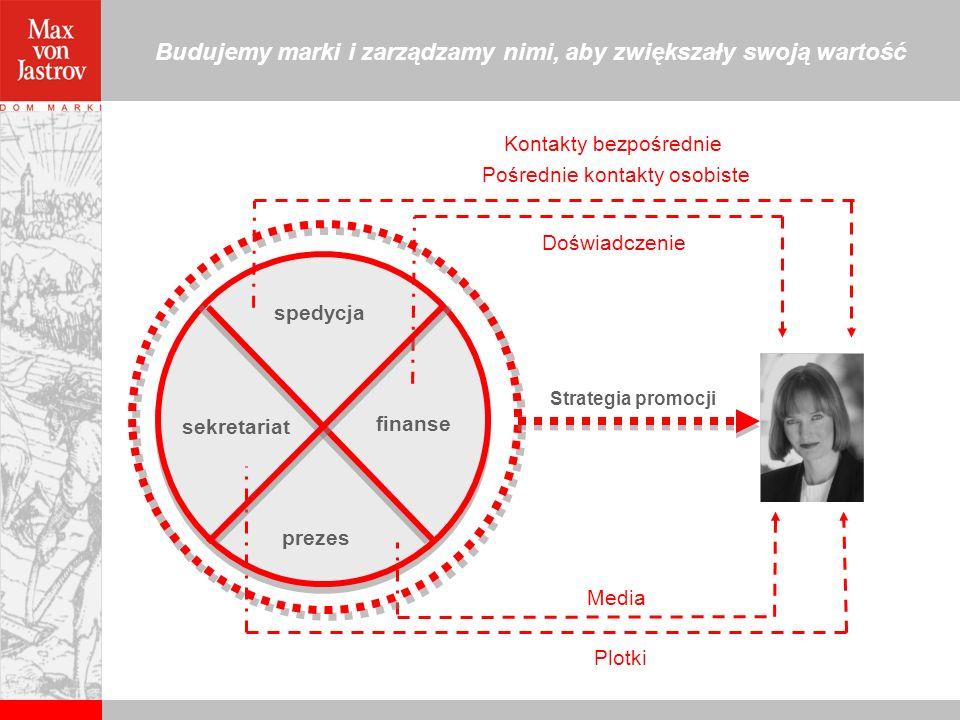 Budujemy marki i zarządzamy nimi, aby zwiększały swoją wartość sekretariat prezes spedycja finanse Strategia promocji Kontakty bezpośrednie Pośrednie