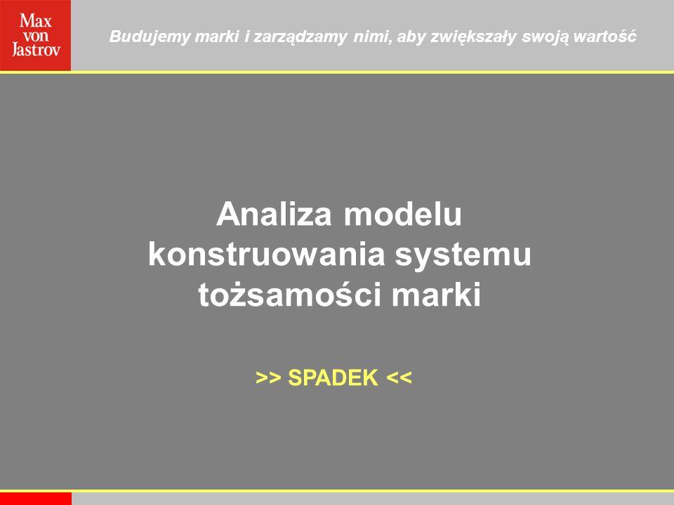 Budujemy marki i zarządzamy nimi, aby zwiększały swoją wartość Analiza modelu konstruowania systemu tożsamości marki >> SPADEK <<