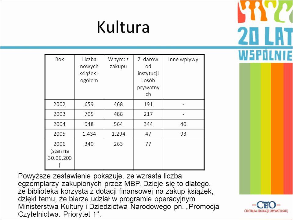 Kultura Rok Liczba nowych książek - ogółem W tym: z zakupu Z darów od instytucji i osób prywatny ch Inne wpływy 2002659468191- 2003705488217- 20049485