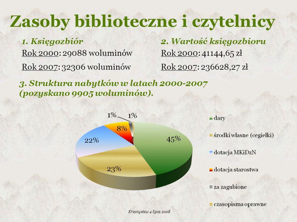 Krasnystaw 4 lipca 2008 5. Czytelnicy 2007 – dane demograficzne