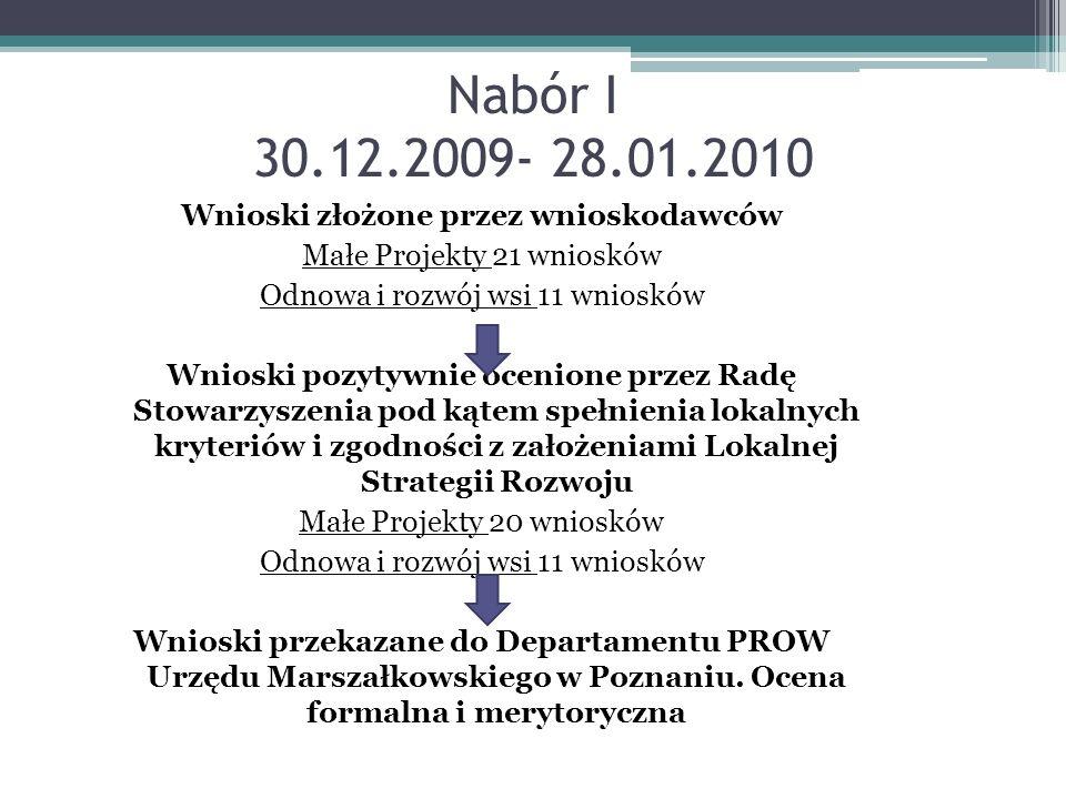Nabór I 30.12.2009- 28.01.2010 Wnioski złożone przez wnioskodawców Małe Projekty 21 wniosków Odnowa i rozwój wsi 11 wniosków Wnioski pozytywnie ocenio