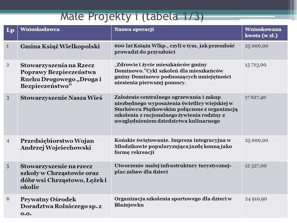 Małe Projekty i (tabela 1/3) Lp WnioskodawcaNazwa operacjiWnioskowana kwota (w zł.) 1 Gmina Książ Wielkopolski 600 lat Książa Wlkp., czyli o tym, jak