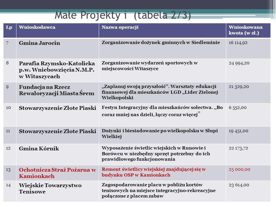 Małe Projekty i (tabela 2/3) LpWnioskodawcaNazwa operacjiWnioskowana kwota (w zł.) 7 Gmina Jarocin Zorganizowanie dożynek gminnych w Siedleminie16 114