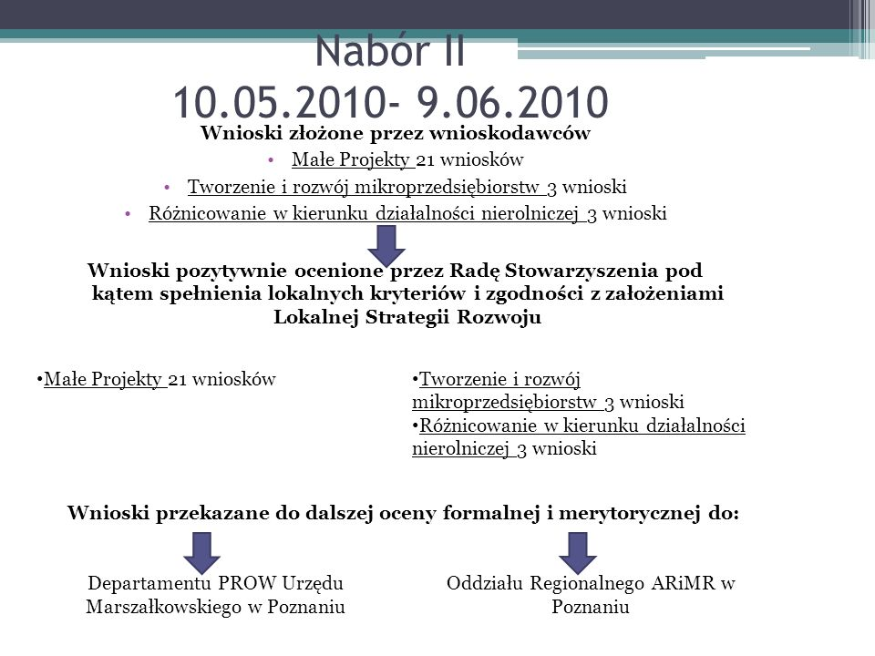 Nabór II 10.05.2010- 9.06.2010 Wnioski złożone przez wnioskodawców Małe Projekty 21 wniosków Tworzenie i rozwój mikroprzedsiębiorstw 3 wnioski Różnico