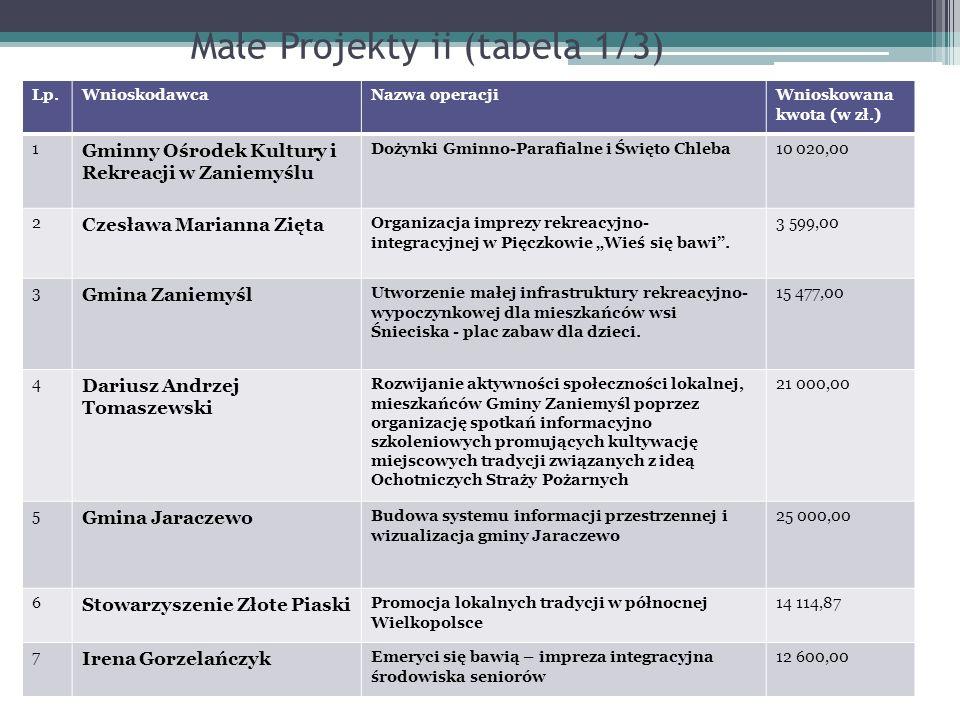 Małe Projekty ii (tabela 1/3) Lp.WnioskodawcaNazwa operacjiWnioskowana kwota (w zł.) 1 Gminny Ośrodek Kultury i Rekreacji w Zaniemyślu Dożynki Gminno-