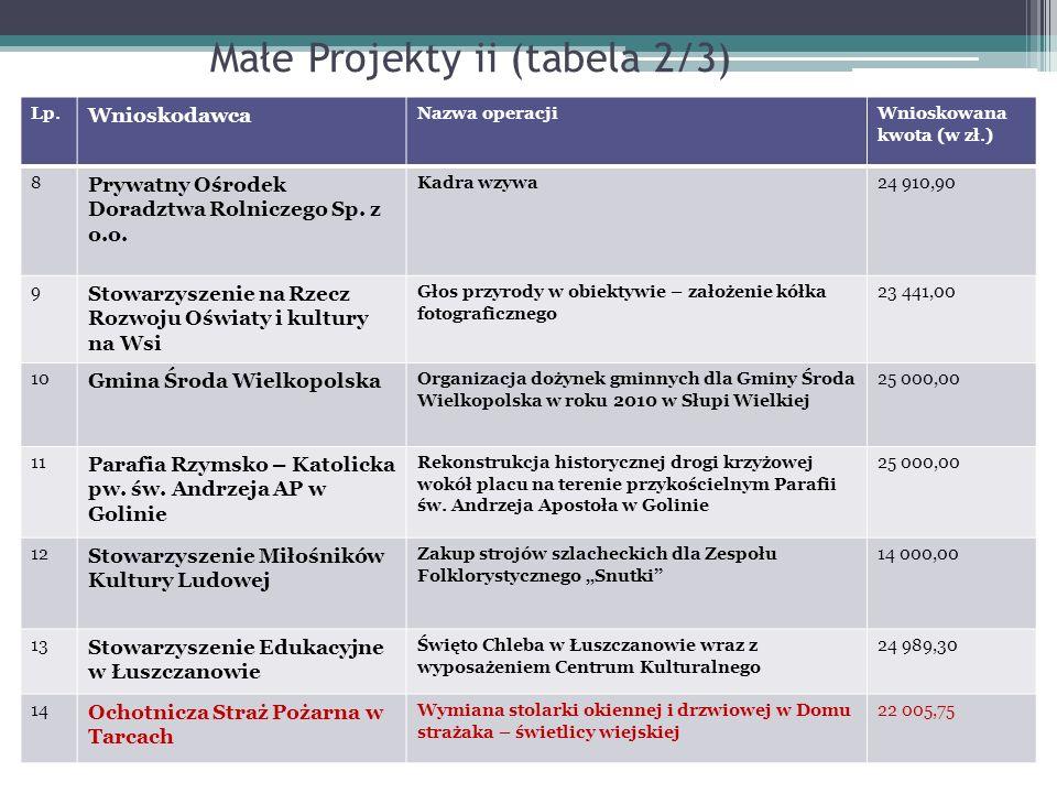 Małe Projekty ii (tabela 2/3) Lp. Wnioskodawca Nazwa operacjiWnioskowana kwota (w zł.) 8 Prywatny Ośrodek Doradztwa Rolniczego Sp. z o.o. Kadra wzywa2