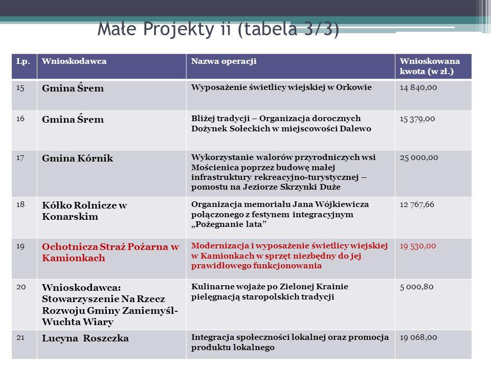 Małe Projekty ii (tabela 3/3) Lp.WnioskodawcaNazwa operacjiWnioskowana kwota (w zł.) 15 Gmina Śrem Wyposażenie świetlicy wiejskiej w Orkowie14 840,00