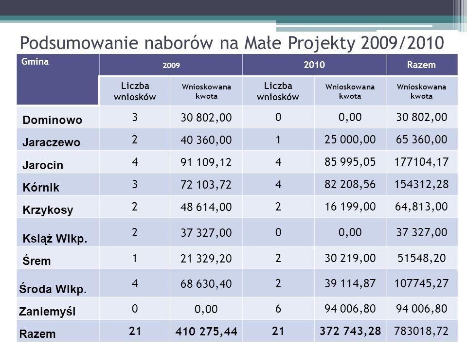 Podsumowanie naborów na Małe Projekty 2009/2010 Gmina 2009 2010Razem Liczba wniosków Wnioskowana kwota Liczba wniosków Wnioskowana kwota Dominowo 330
