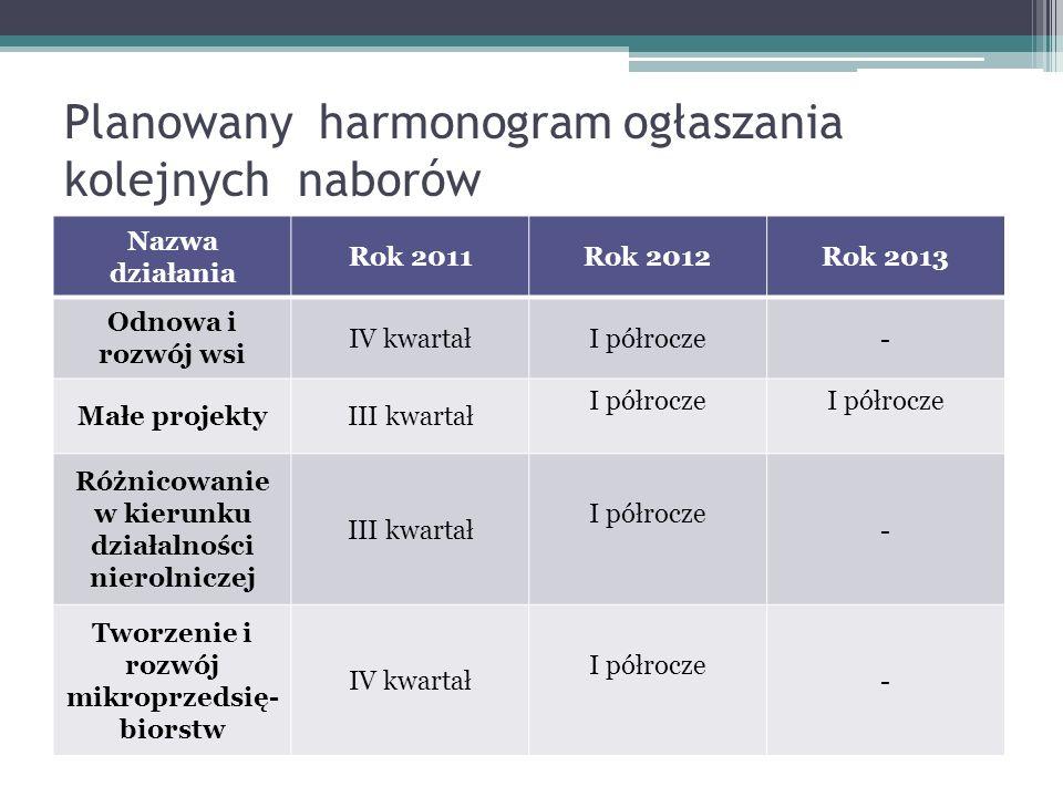 Planowany harmonogram ogłaszania kolejnych naborów Nazwa działania Rok 2011Rok 2012Rok 2013 Odnowa i rozwój wsi IV kwartałI półrocze- Małe projektyIII