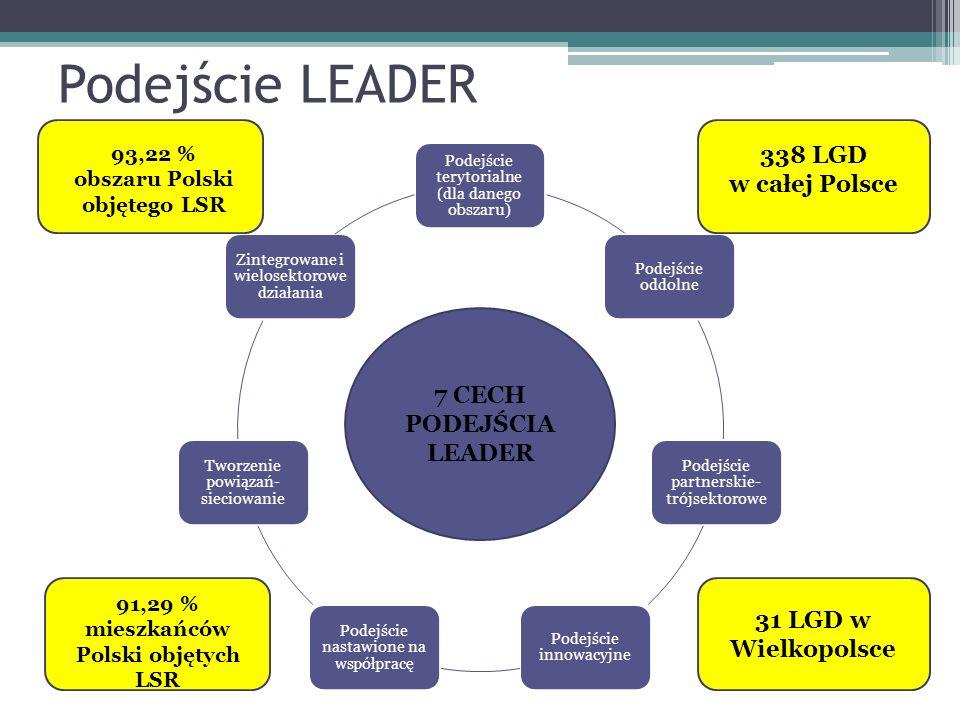 Podejście LEADER Podejście terytorialne (dla danego obszaru) Podejście oddolne Podejście partnerskie- trójsektorowe Podejście innowacyjne Podejście na