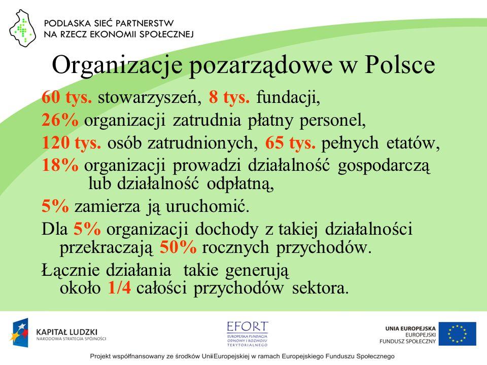 Organizacje pozarządowe w Polsce 60 tys. stowarzyszeń, 8 tys. fundacji, 26% organizacji zatrudnia płatny personel, 120 tys. osób zatrudnionych, 65 tys