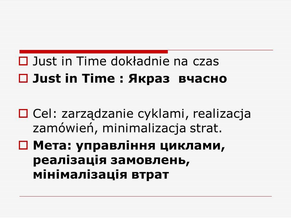 Just in Time dokładnie na czas Just in Time : Якраз вчасно Cel: zarządzanie cyklami, realizacja zamówień, minimalizacja strat.