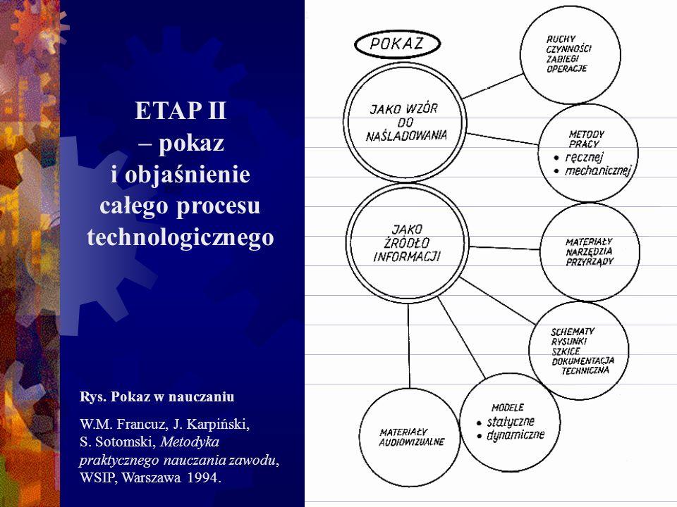 ETAP II – pokaz i objaśnienie całego procesu technologicznego Rys. Pokaz w nauczaniu W.M. Francuz, J. Karpiński, S. Sotomski, Metodyka praktycznego na