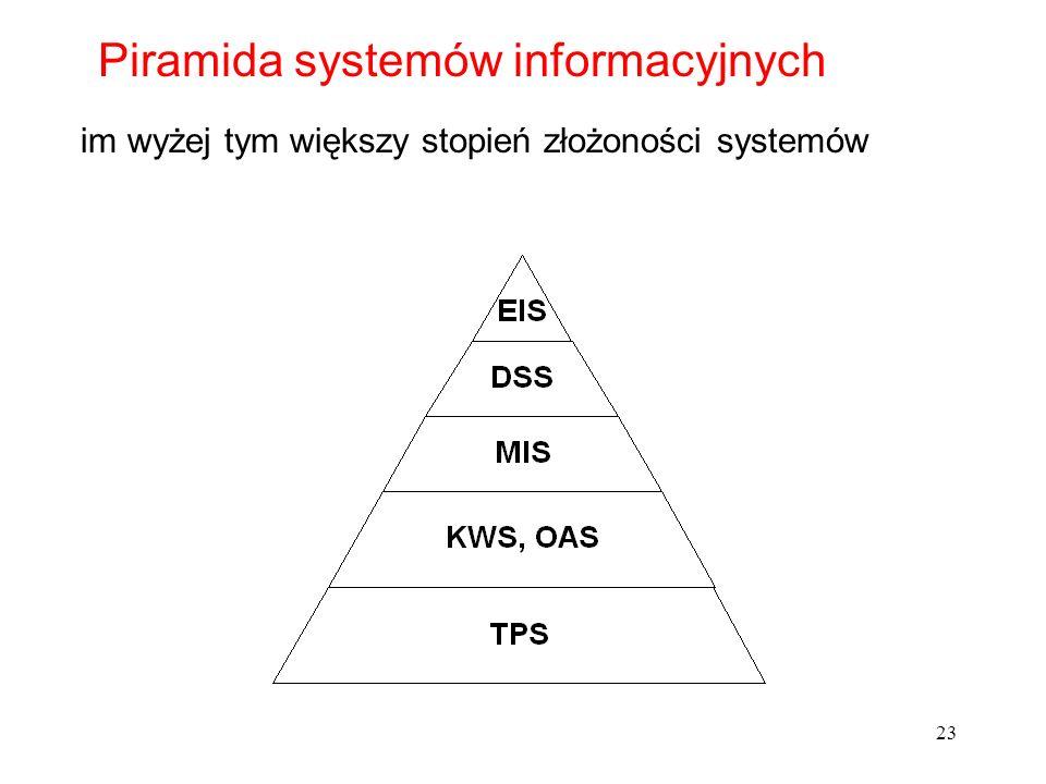 23 Piramida systemów informacyjnych im wyżej tym większy stopień złożoności systemów