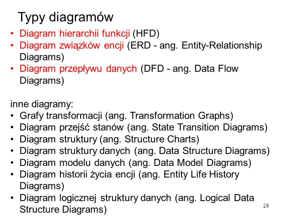 28 Diagram hierarchii funkcji (HFD) Diagram związków encji (ERD - ang. Entity-Relationship Diagrams) Diagram przepływu danych (DFD - ang. Data Flow Di