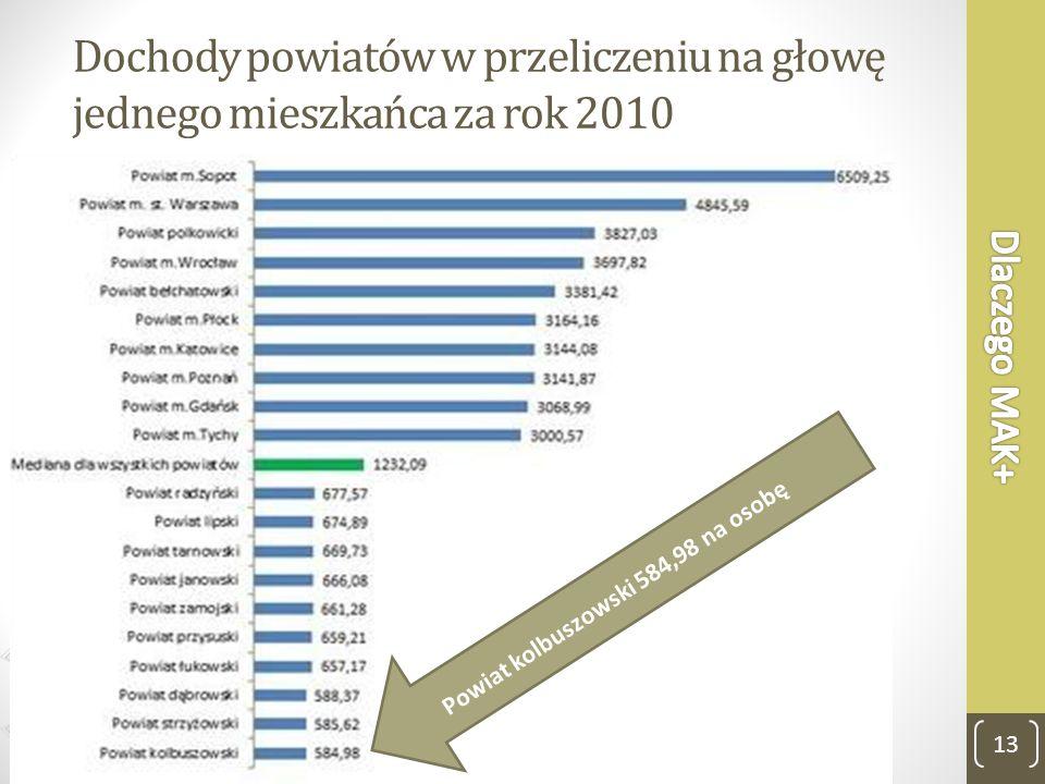 Dochody powiatów w przeliczeniu na głowę jednego mieszkańca za rok 2010 Powiat kolbuszowski 584,98 na osobę 13