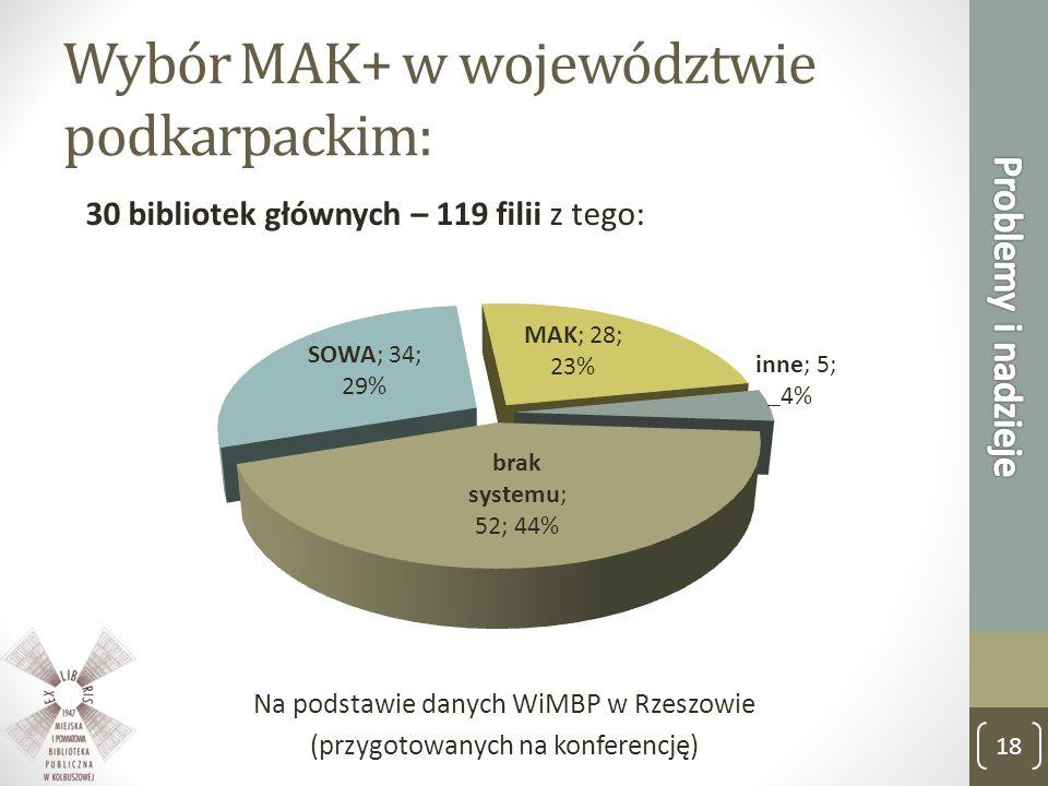 Wybór MAK+ w województwie podkarpackim: 30 bibliotek głównych – 119 filii z tego: Na podstawie danych WiMBP w Rzeszowie (przygotowanych na konferencję